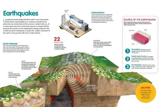 Infographic About the Earthquakes, How They Originate and its Measuring--Poster