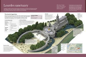 Infographic About the Sanctuary of Lourdes, in France