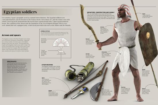 Infographic About Weapons and War Strategies That Were Used by the Professional Egyptian Army--Poster
