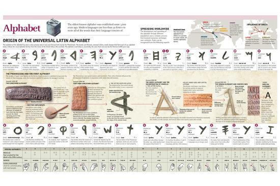 Infographic Explaining the Origin and Evolution of the Alphabet, Letter by Letter--Poster