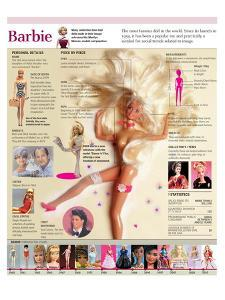 Infographic of the Barbie Doll, its History and Evolution