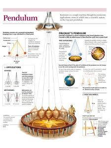 Infographic of the Operation of Foucault's Pendulum, its Physical Principles and Applications