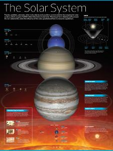 Infographic of the Solar System: Planets That Comprise It, their Orbits and More Aspects