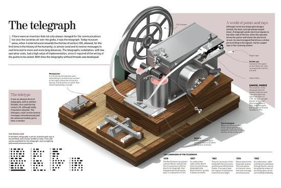 Infographic of the Telegraph, More Than 170 Years Ago Changed Communication and Societies--Poster
