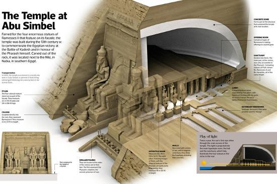 Infographic of the Temple at Abu Simbel, known by its Four Colossi of Ramesses II--Poster