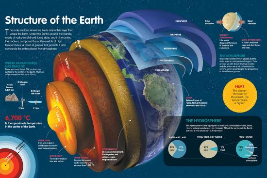 Infographic of the Various Layers of the Earth and the Atmosphere--Poster
