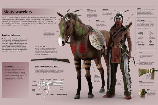 Infographic on Experienced Sioux Warriors--Poster
