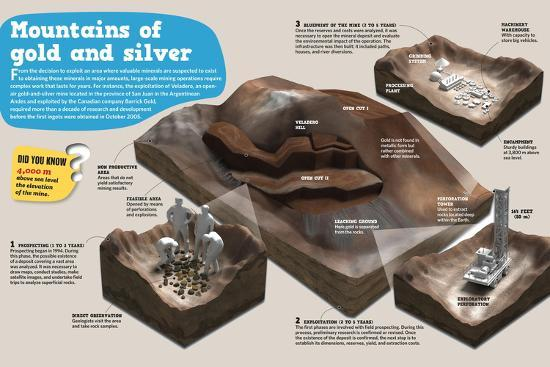 """Infographic on """"Veladero Mine"""", Mine of Gold and Silver in San Juan (Argentine Andes)--Poster"""