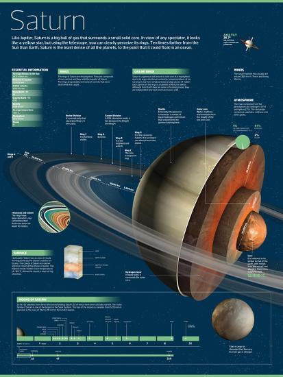 Infographic Saturn, the Least Dense of All the Planets--Poster