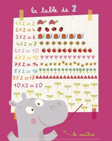 The 2 Times Table