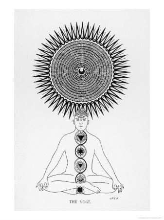 Schematic Representation of the Yogi Performing His Spiritual Exercise