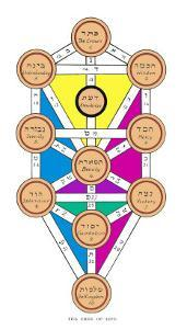 The Tree of Life of the Jewish Caballa by J.f.c. Fuller
