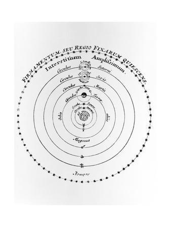 Diagram of Copernican Cosmology