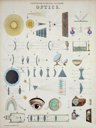 Optics, Natural Philosophy, from Popular Diagrams Published by James Reynolds, London, 1850
