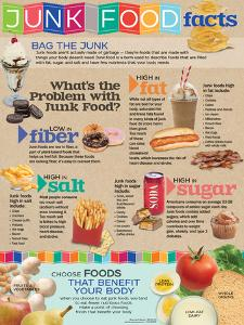 Junk Food Facts