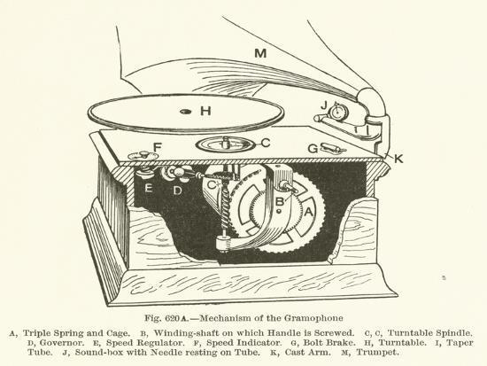 Mechanism of the Gramophone--Giclee Print