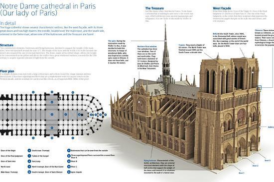 Notre Dame Cathedral In Paris Our Lady Of Paris Photographic Print Art Com