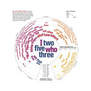 Diagram of Words That Have Changed the Least over Time by Oliver Uberti