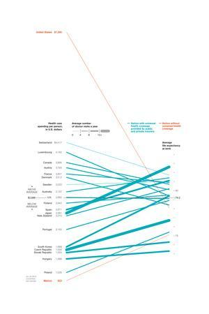 """Health Care Spending Per Country. """"The Cost of Health Care"""""""