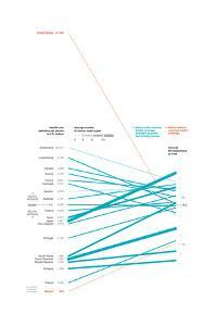 """Health Care Spending Per Country. """"The Cost of Health Care"""" by Oliver Uberti"""