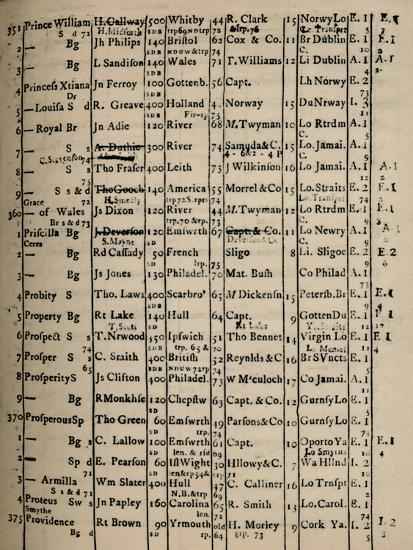 'Page of Register Book 1775-6', (1928)-Unknown-Giclee Print
