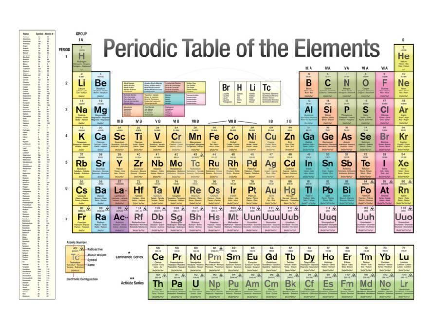 Periodic table of the elements white scientific chart poster print periodic table of the elements white scientific chart poster print poster by art urtaz Choice Image