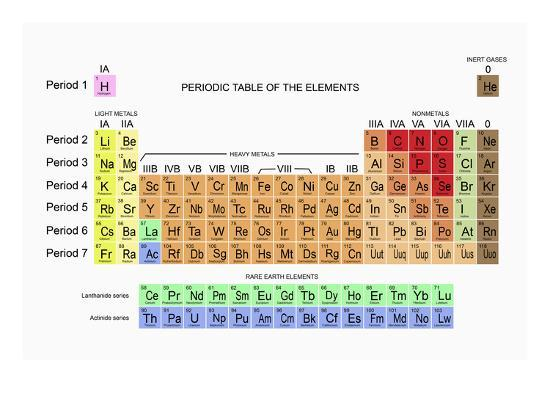 Periodic Table of the Elements Photographic Print by Carol & Mike Werner |  Art com