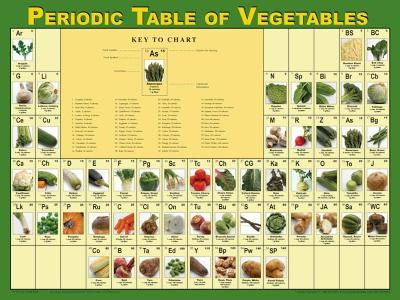Periodic Table of Vegetables Poster--Laminated Poster