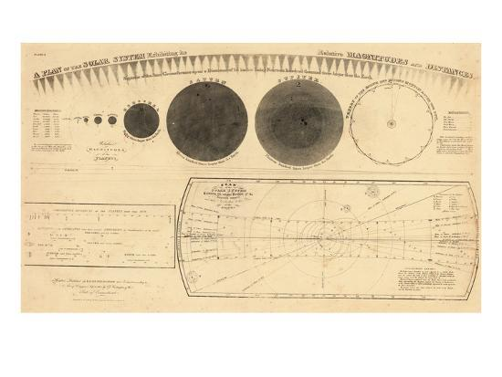 1835-solar-system-magnitudes-and-distance