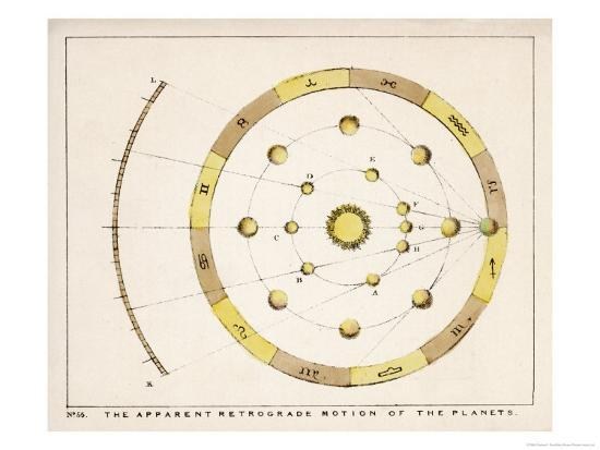 charles-f-bunt-the-apparent-retrograde-motion-of-the-planets