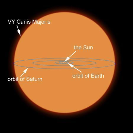 stocktrek-images-a-diagram-comparing-the-sun-to-vy-canis-majoris
