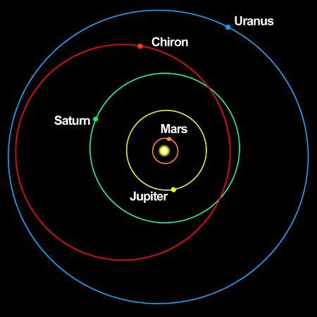 stocktrek-images-a-diagram-showing-the-eccentric-orbit-of-chiron