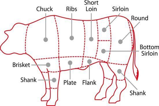zibedik-beef-chart
