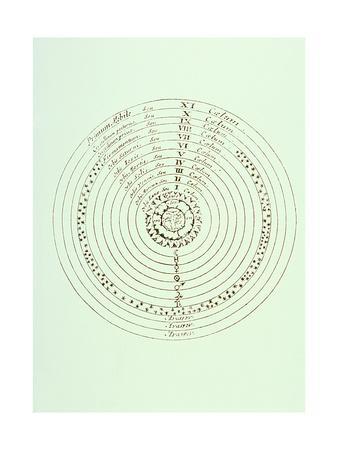 https://imgc.artprintimages.com/img/print/ptolemaic-world-system_u-l-pk016u0.jpg?p=0