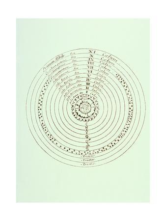https://imgc.artprintimages.com/img/print/ptolemaic-world-system_u-l-pk016x0.jpg?p=0
