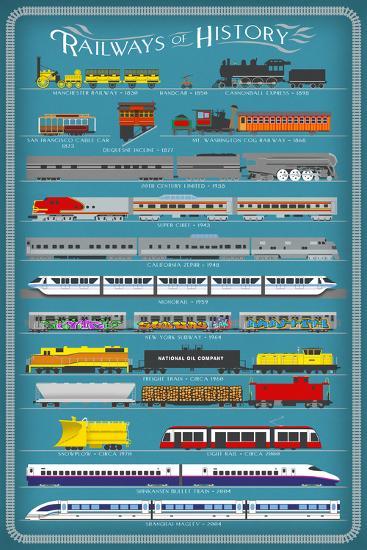 Railways of History Infographic-Lantern Press-Art Print
