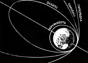 Orbit of Sputnik 1, Soviet 1957 Diagram by Ria Novosti