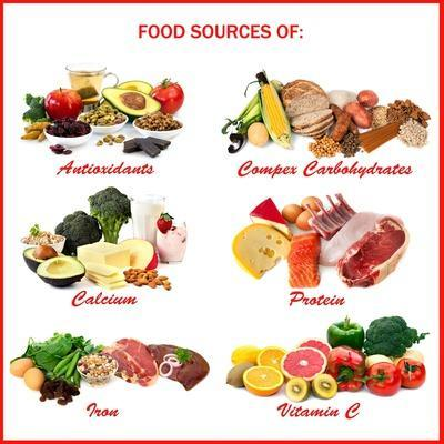 Chart Showing Food Sources of Various Nutrients
