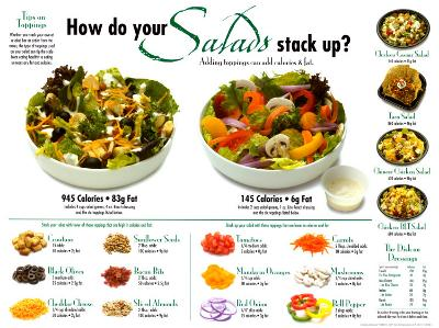 Salads Comparative--Laminated Poster