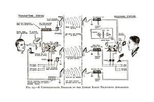 1920s Television System, Diagram by Sheila Terry