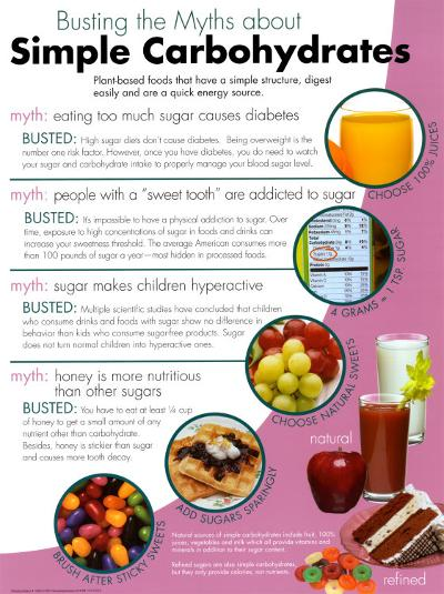 Simple Carbohydrates--Laminated Poster