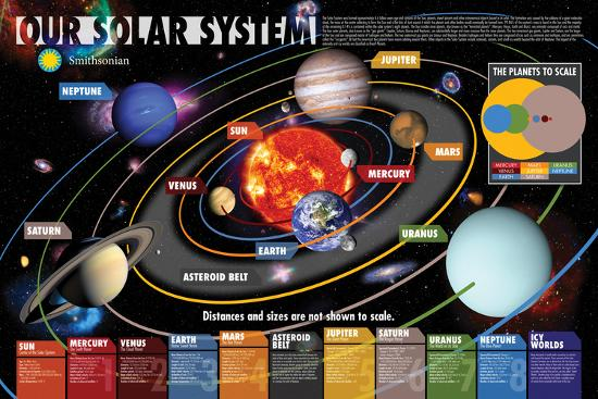 Smithsonian- Our Solar System--Poster