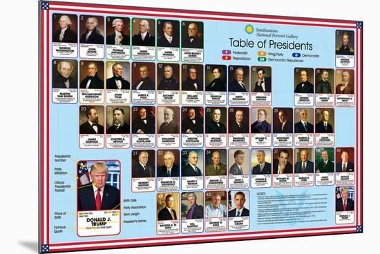 Smithsonian - Presidents (2017)--Mounted Poster