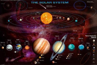Solar System and Trans-Neptunian Objects--Laminated Poster