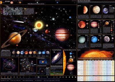 Solar System Chart - ?Spaceshots--Art Print