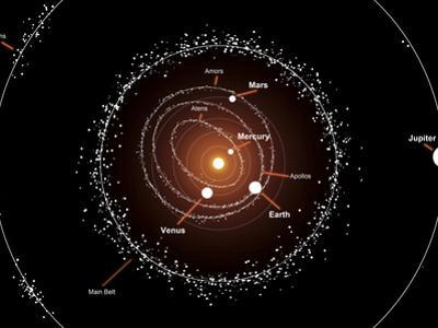 Illustration Showing a Group of Asteroids and their Orbits around the Sun, Compared to the Planets by Stocktrek Images