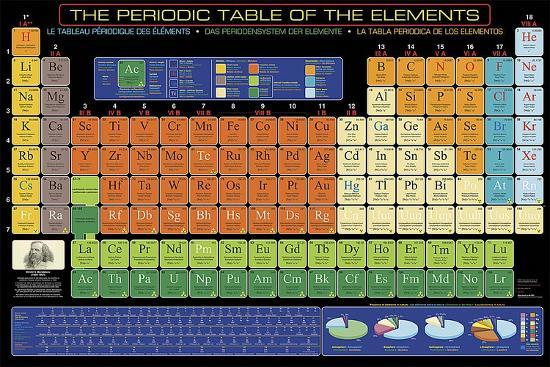 The Periodic Table of Elements-Unknown-Art Print