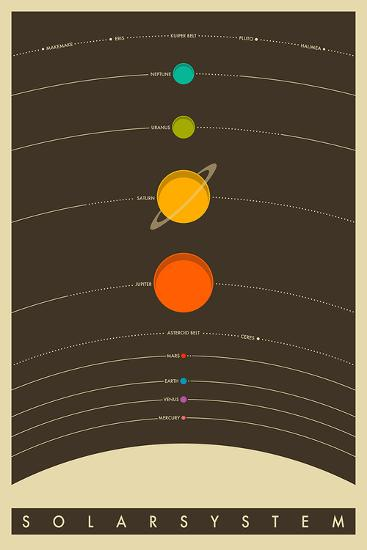 The Solar System--Poster