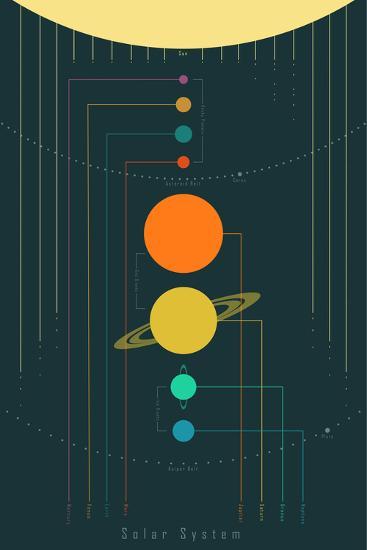 The Solar System--Art Print