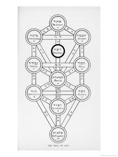 The Tree of Life of the Jewish Caballa-J^f^c^ Fuller-Giclee Print